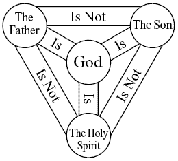 Diagram of the Trinity Doctrine
